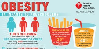 American Heart Association Childhood Obesity