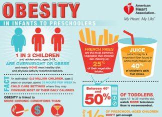 American Heart Association Childhood Obesity